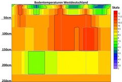 Bodentemperaturen